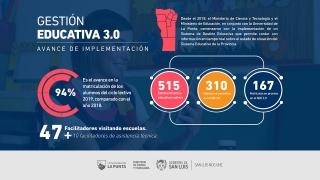 Más de 300 establecimientos educativos de todo el territorio provincial utilizan el Sistema de Gestión Educativa 3.0