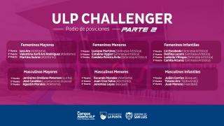 Pasó la 2da fecha de ULP Challenger