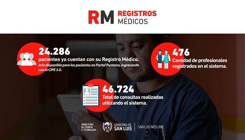 Registros Médicos: el sistema digital ya tiene más de 40.000 consultas