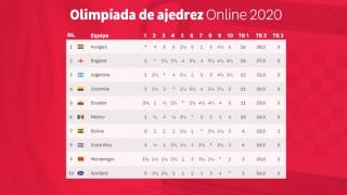 La Argentina pasó a segunda ronda de los Olímpicos de Ajedrez