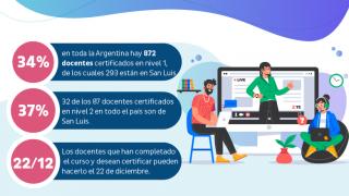 El 37% de los docentes certificados de nivel 2 en Herramientas de Google son de San Luis