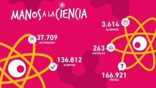 """Más de 3.600 alumnos de todo el territorio provincial son parte del concurso """"Manos a la Ciencia"""""""