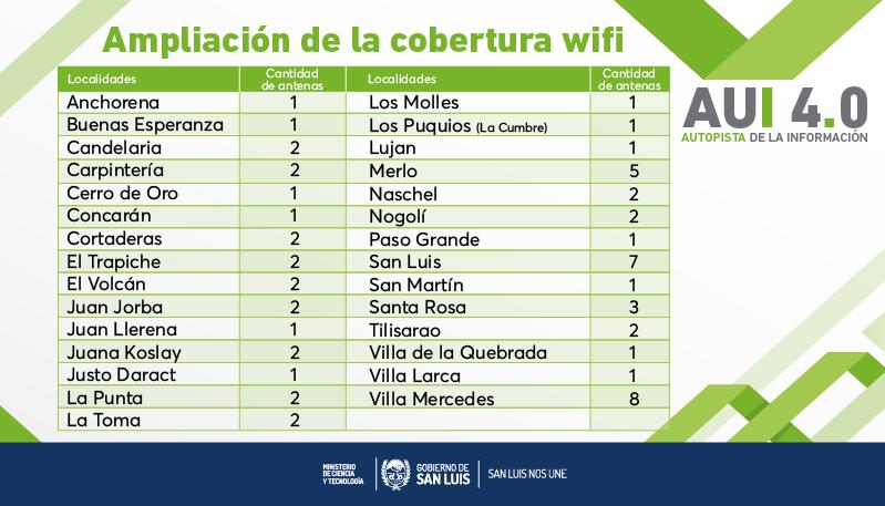 El Gobierno sumará 60 antenas de wifi en toda la provincia